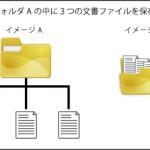 フォルダ内にファイルを保存するイメージ