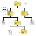 ファイルとフォルダの構成